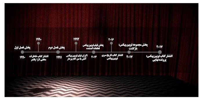 دیاگرام زمانی تویین پیکس